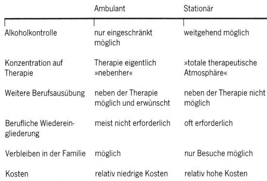 Vor- und Nachteile bei ambulanten und stationären Entwöhnungsbehandlungen